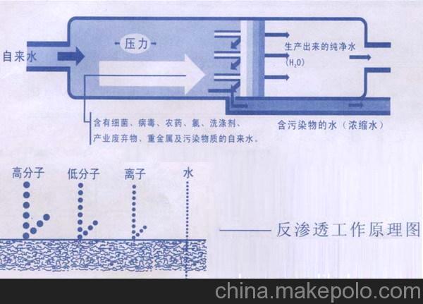 工业水处理设备-1吨单级反渗透设备 1吨/小时纯水设备